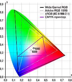 Цветовые модели используемые в Фотошопе