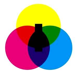 Круг цветовой модели «CMYK».